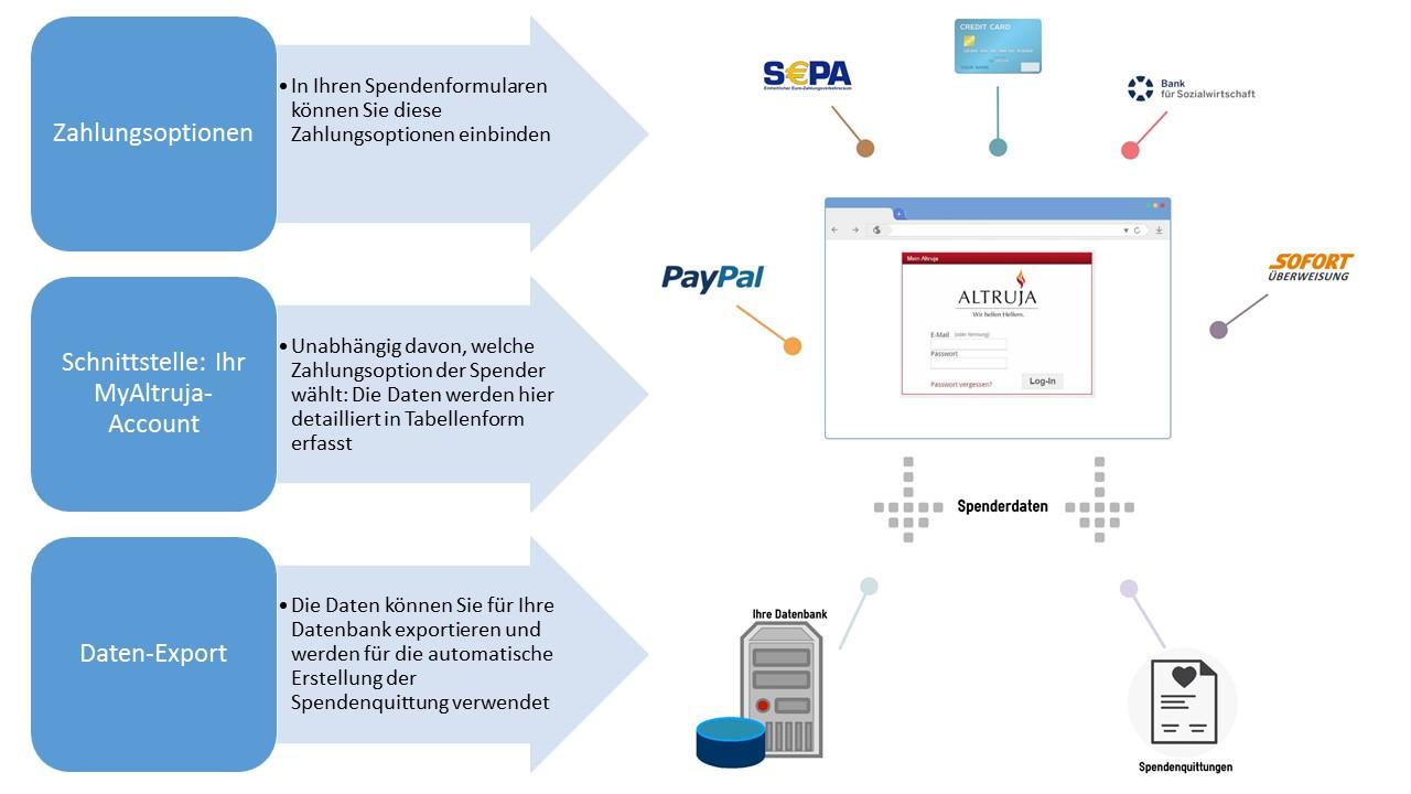 Konzept Zahlungsfluss (1)