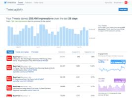 Tweet activity Twitter