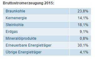 bruttostromerzeuger 2015